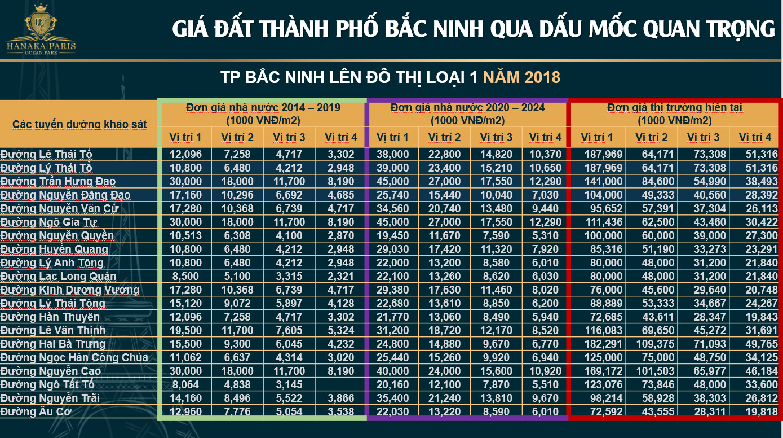 bang-gia-BDS-Bac-Ninh